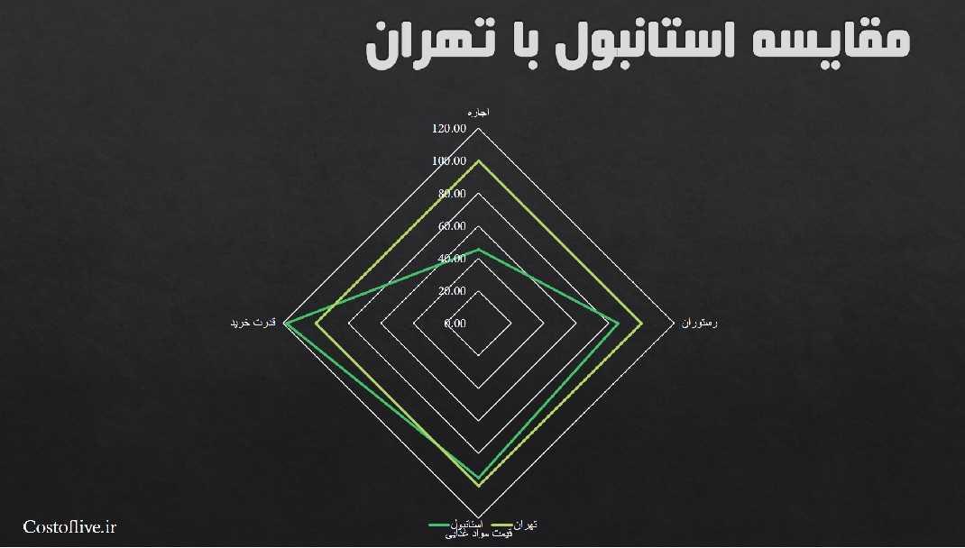 مقایسه چارتی هزینه های زندگی در استانبول و تهران