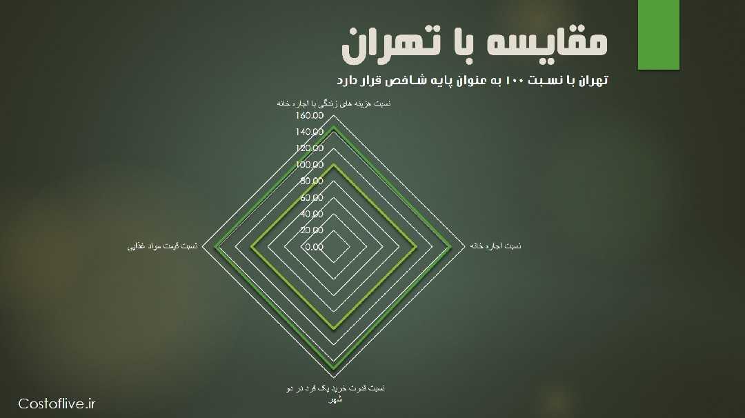 مقایسه میلان ایتالیا با تهران