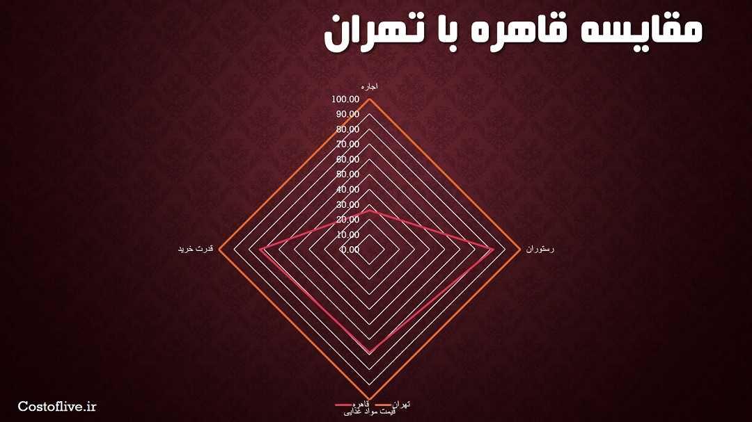 مقایسه چارتی شرایط زندگی در قاهره