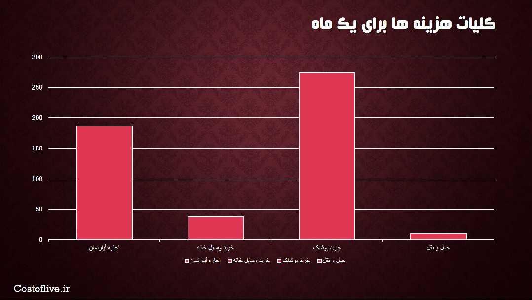 کلیات هزینه زندگی در قاهره مصر