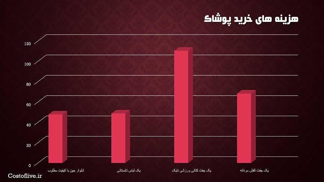 هزینه خرید پوشاک و لباس در قاهره مصر