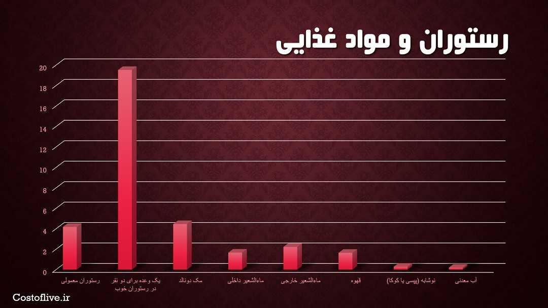 هزینه های رستوران و کافه ها در قاهره مصر