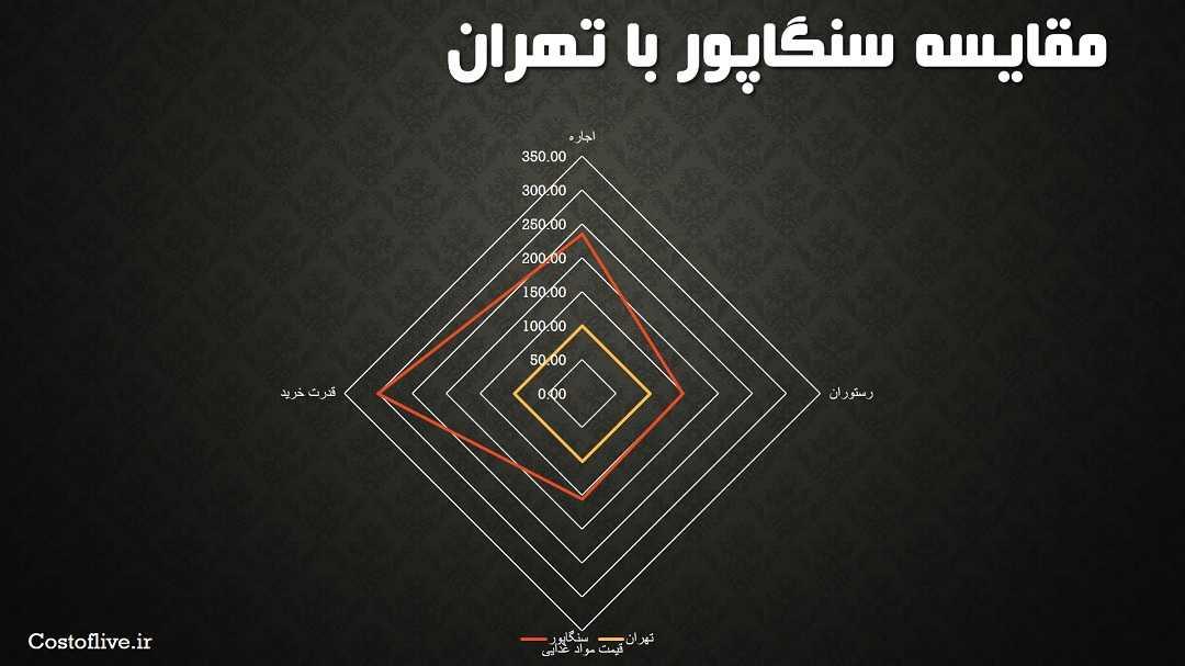 مقایسه چارتی هزینه زندگی سنگاپور با تهران