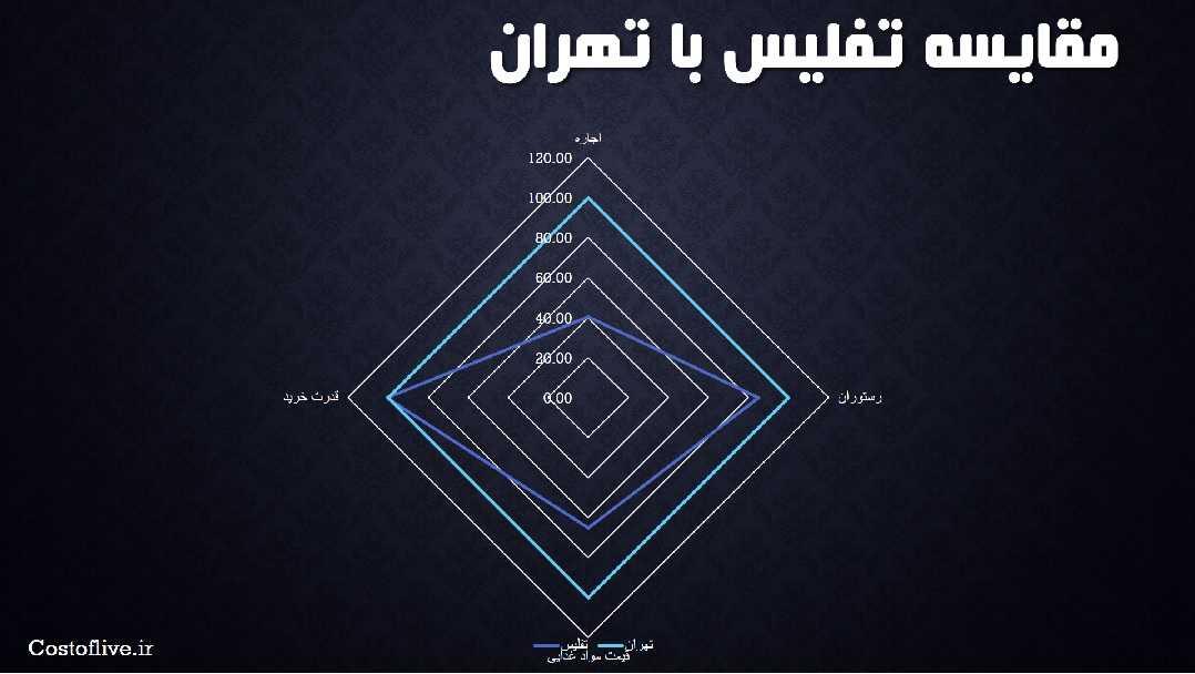 مقایسه چارتیتفلیس گرجستان با تهران