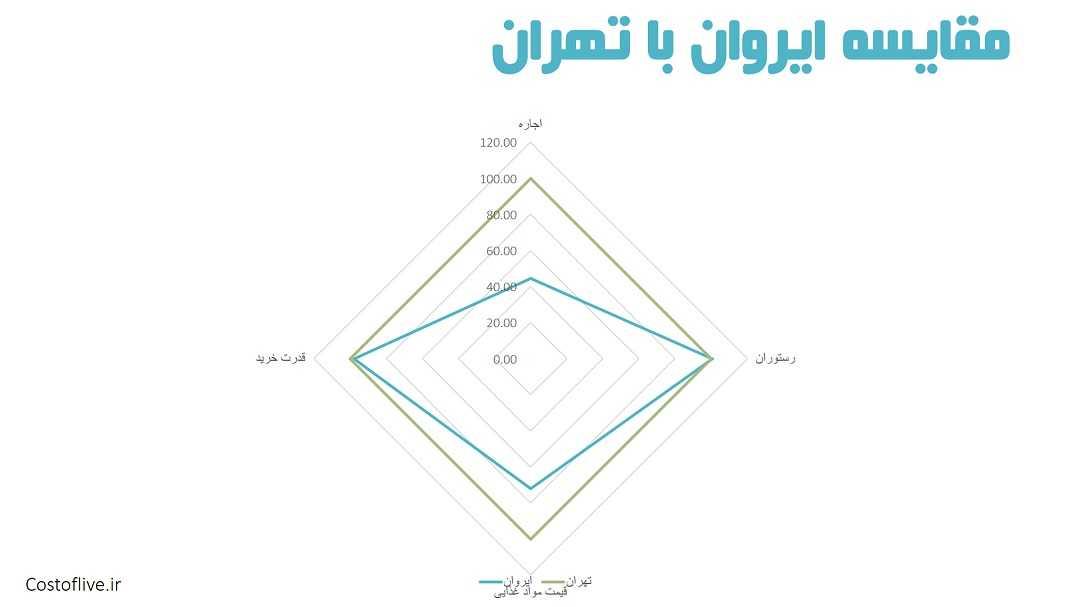 مقایسه چارتی شرایط و هزینه زندگی در ایروان