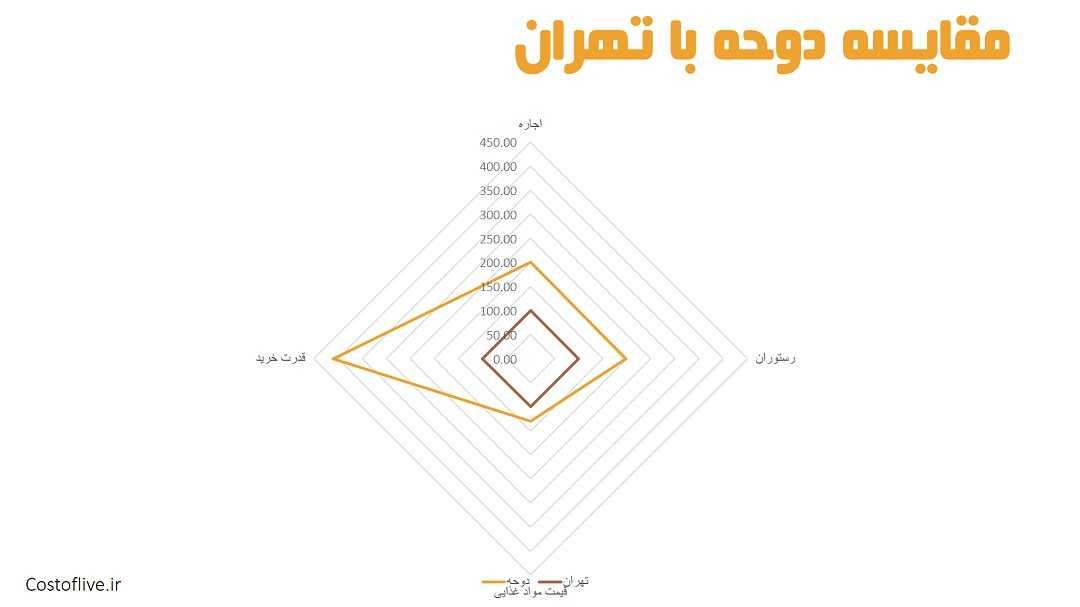 مقایسه چارتی شرایط زندگی در دوحه قطر