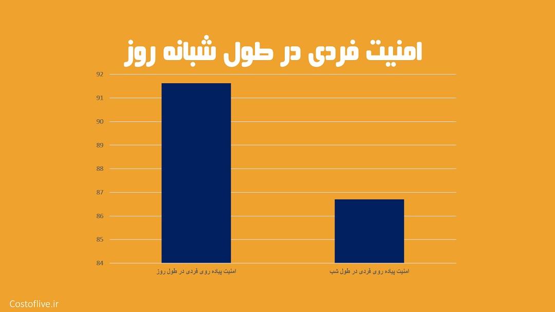 شرایط امنیت پیاده روی فردی در شبانه روز برای زندگی در دوحه