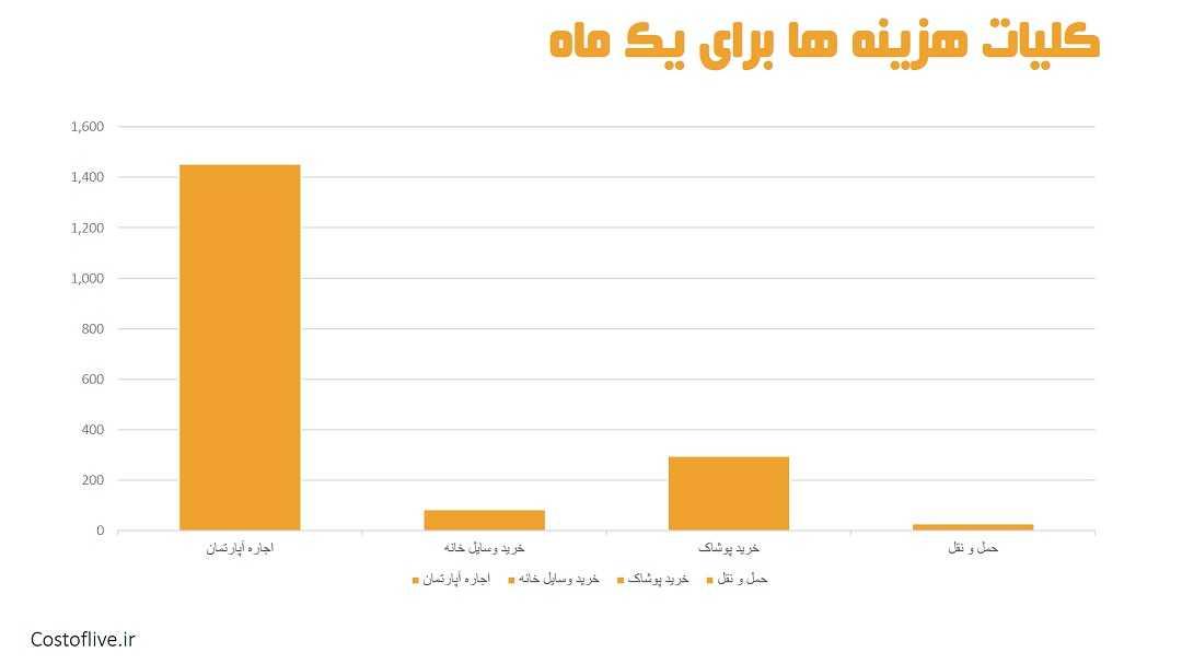 کلیات هزینه های ماهانه زندگی در دوحه قطر