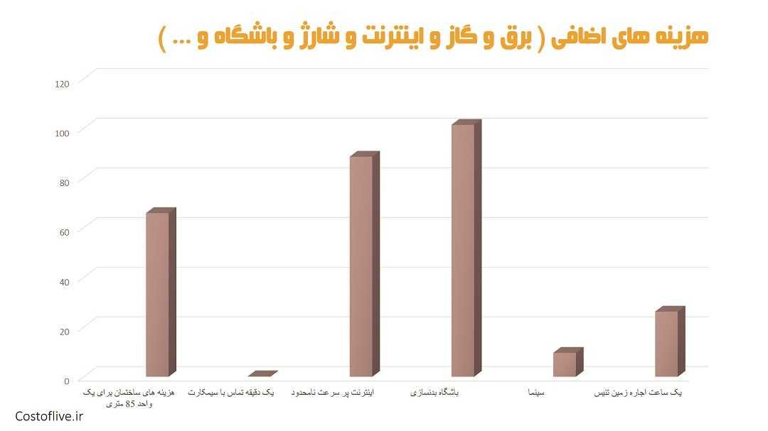 هزینه های اضافی زندگی در دوحه قطر