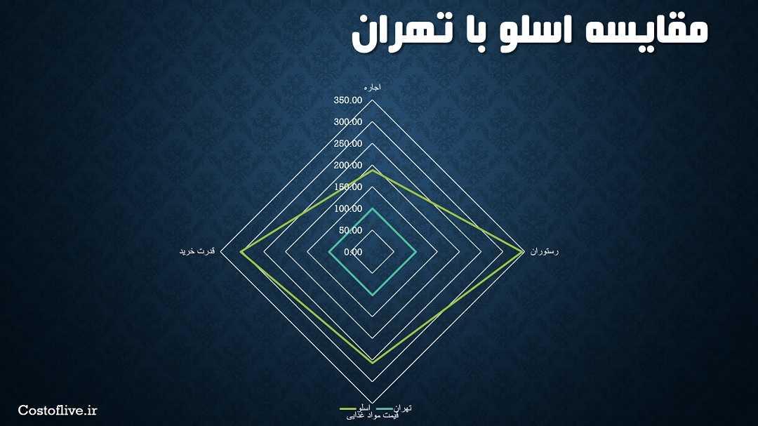 مقایسه چارتی شرایط و هزینه زندگی در اسلو با تهران