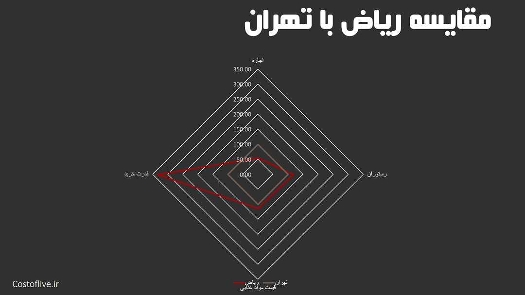 مقایسه چارتی شرایط و هزینه زندگی در ریاض با تهران