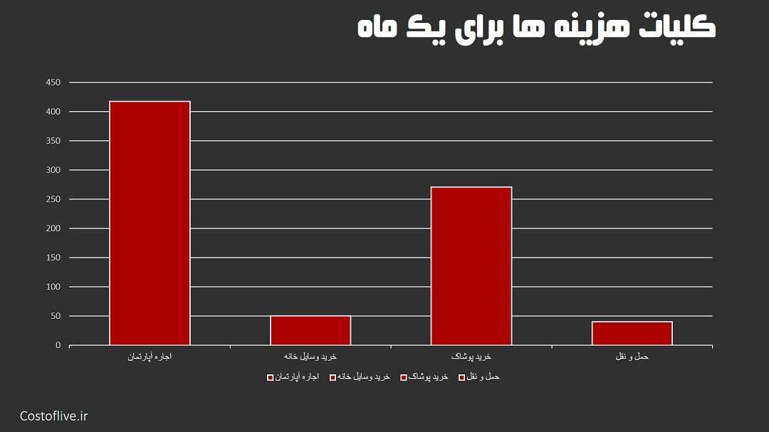 کلیات هزینه های زندگی ماهانه درریاض عربستان