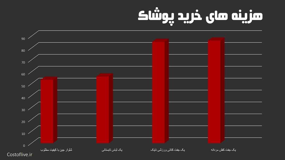 هزینه خرید پوشاک در شهرریاض عربستان