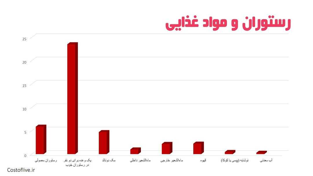 هزینه های رستوران و کافه ها در باکو