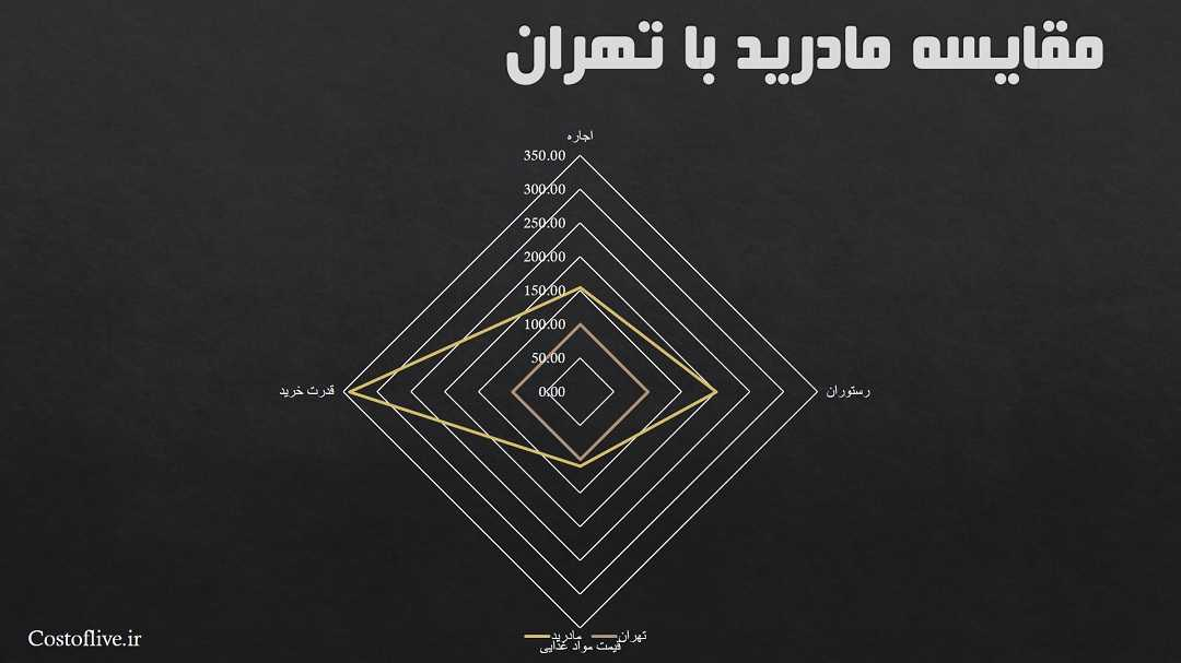 مقایسه چارتی هزینه های زندگی در مادرید و تهران