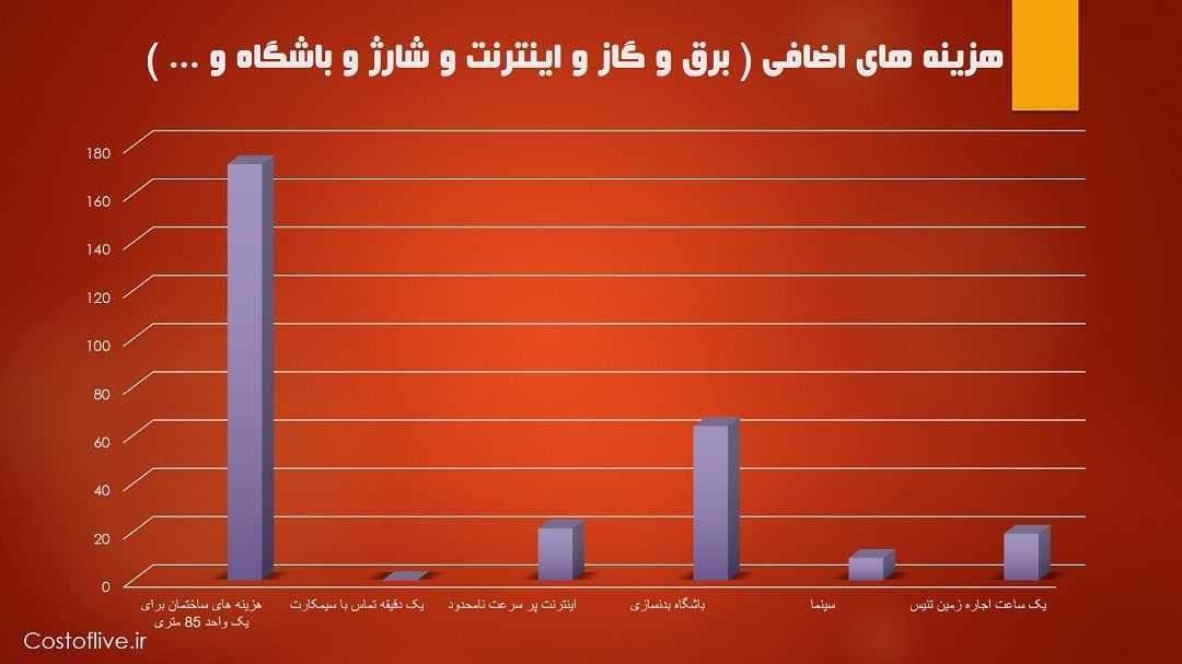هزینه های اضافی زندگی در سئول