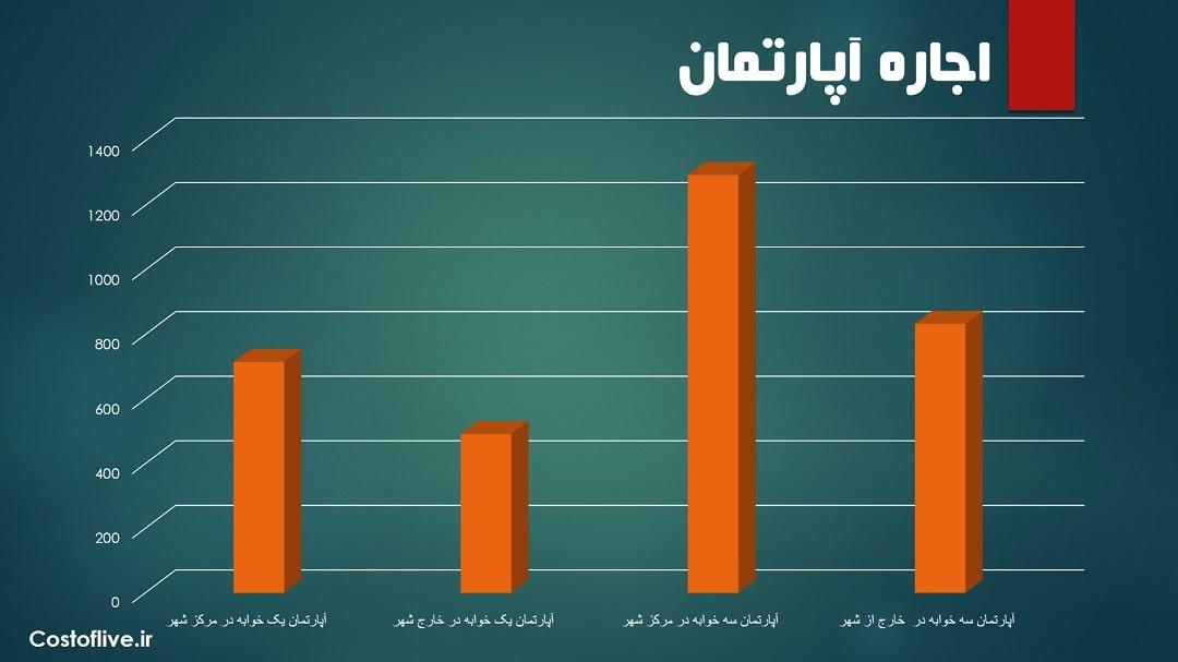 هزینه اجاره آپارتمان در شهر مسقط عمان