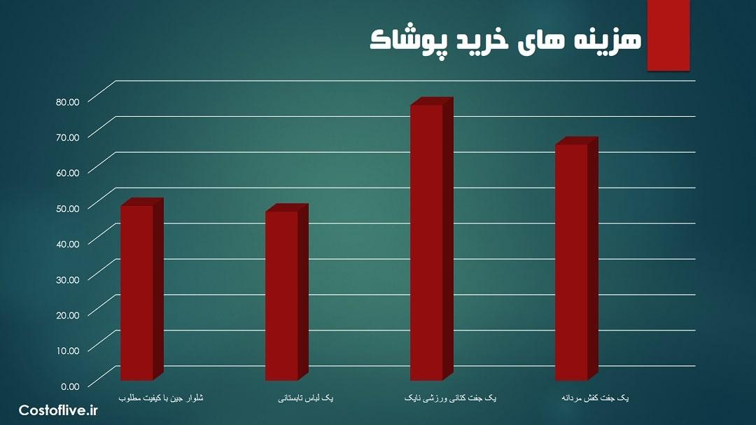 هزینه خرید پوشاک در مسقط عمان