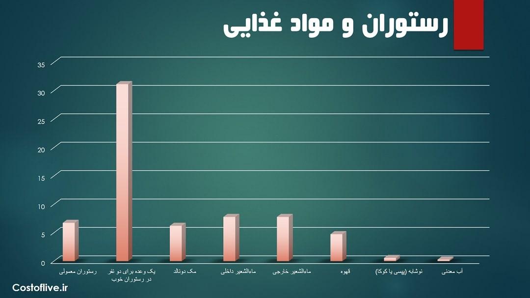 هزینه های رستوران و کافه ها در مسقط عمان