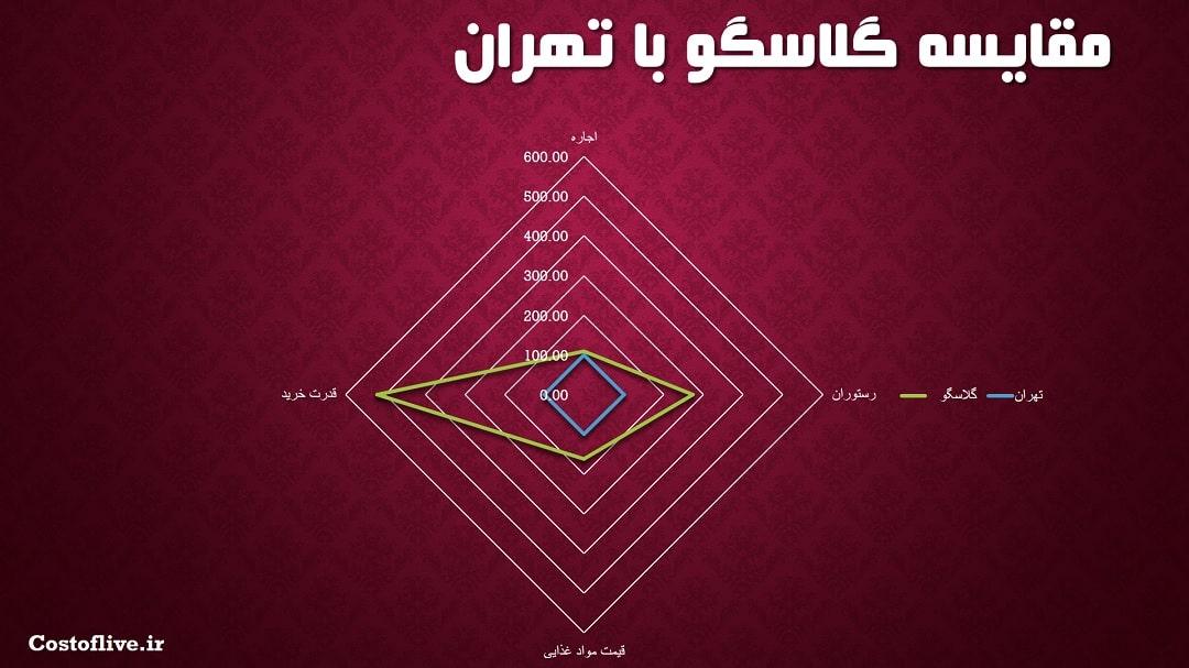 مقایسه چارتی زندگی در گلاسکو و تهران