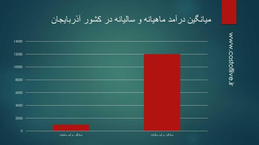 میزان متوسط درآمد در کشور جمهوری آذربایجان
