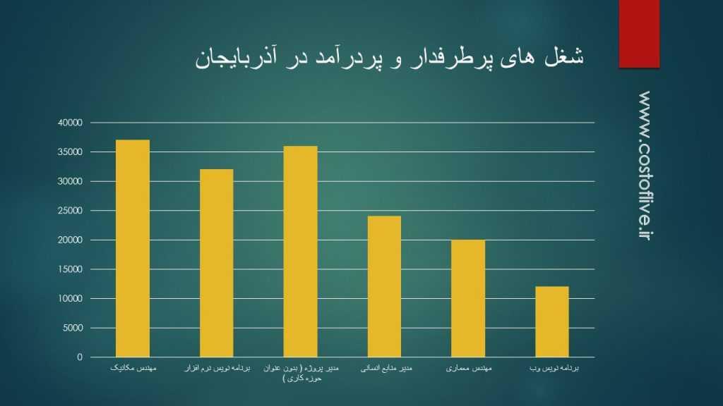 شغل های پرطرفدار و پردرآمد در کشور آذربایجان