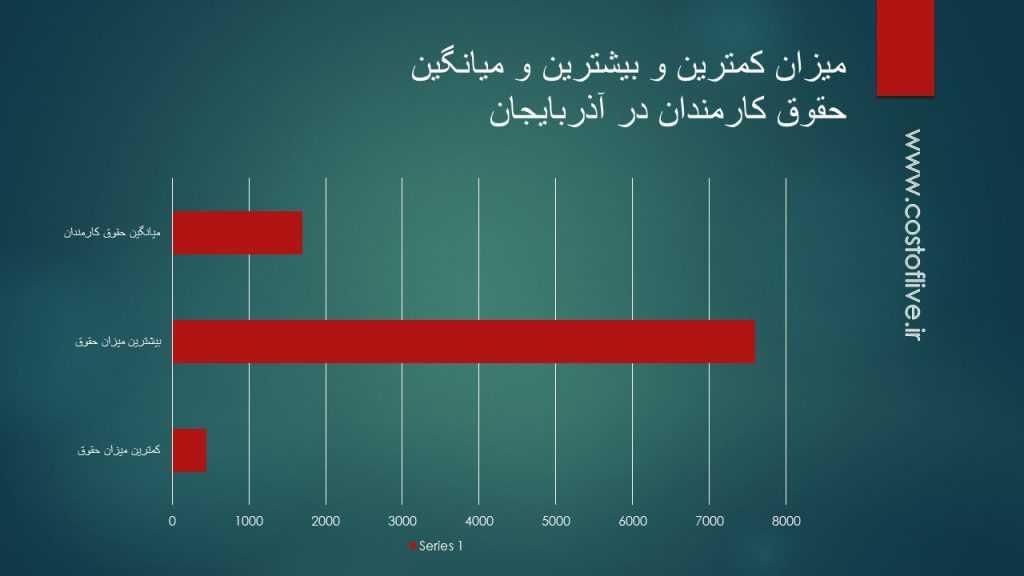 حداقل و حداکثر درآمد در کشور آذربایجان