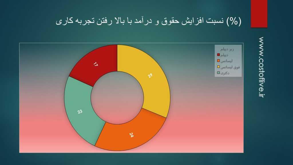 رابطه سطح تجربه و افزایش درآمد و حقوق در کشور آذربایجان