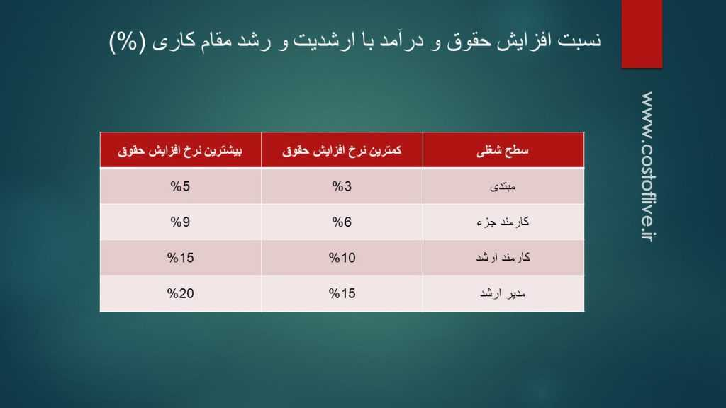 سطح ارشدیت در کار و مقام کاری و بالا رفتن حقوق در کشور آذربایجان