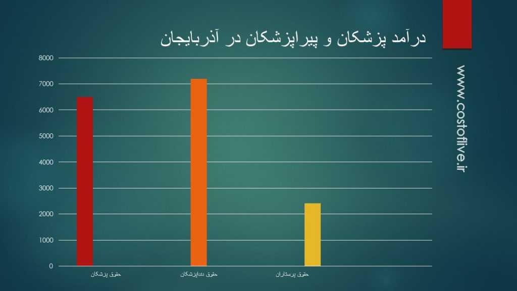 درآمد پزشکان و پرستار ها در آذربایجان